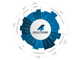 Format4 CNC H80 F4 Solution